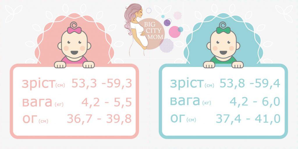 Розвиток дитини в 2 місяці: зріст, вага