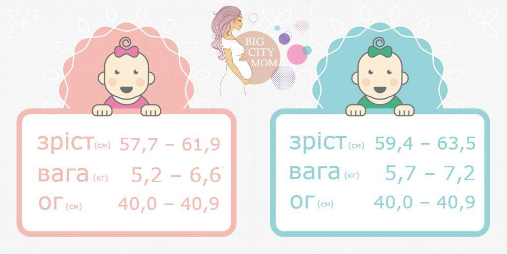 зріст і вага дитини в 3 місяці