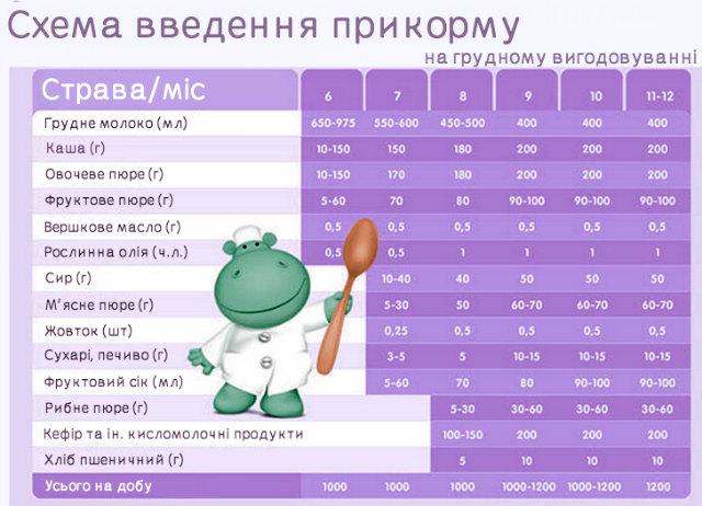 Таблиця введення прикорму з 6 місяців