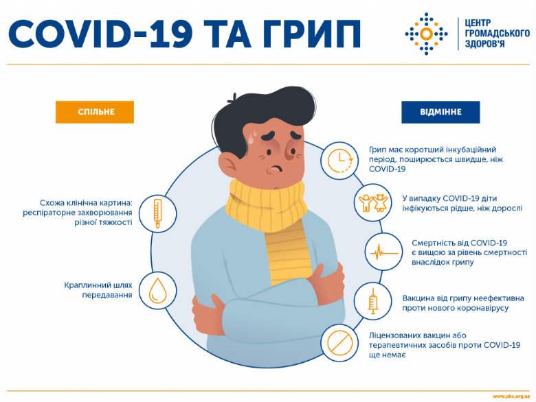 Заходи безпеки від COVID-19 коронавірус у дитини