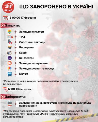 Подовження карантину в Україні